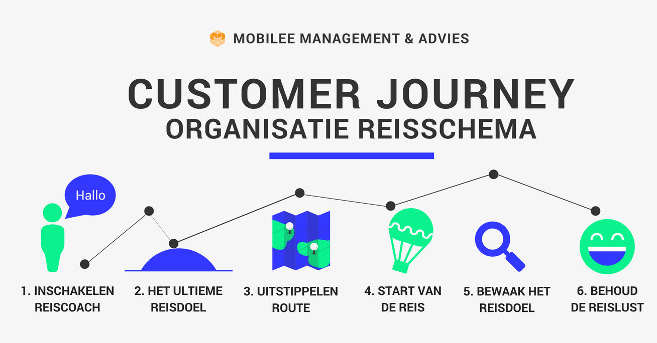 customer journey mobilee