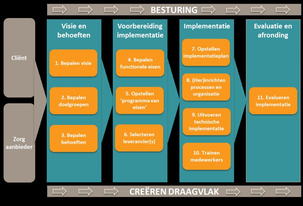 Strategisch model bij zorgvraagstuk transformatie