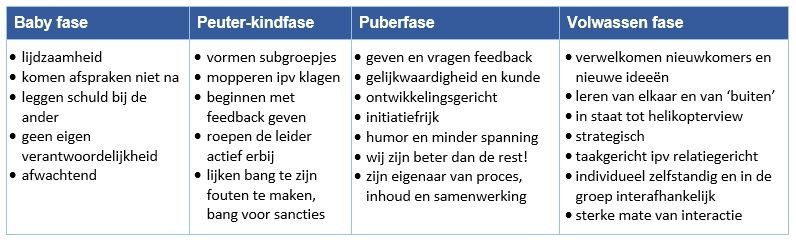 Leiderschap-is-net-ouderschap-blog-Jeroen-Stoter-fases