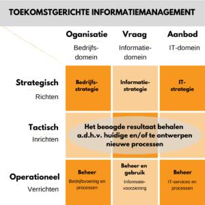 Toekomstgerichte informatiemanagement