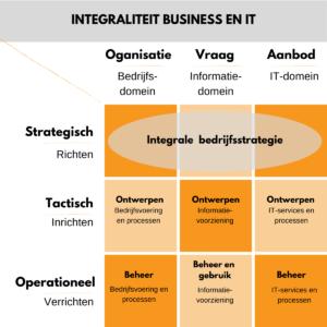 Integraliteit business en IT