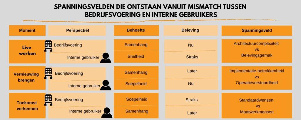 De Spanningsvelden die ontstaan vanuit de mismatch tussen Bedrijfsvoering en Interne Gebruikers