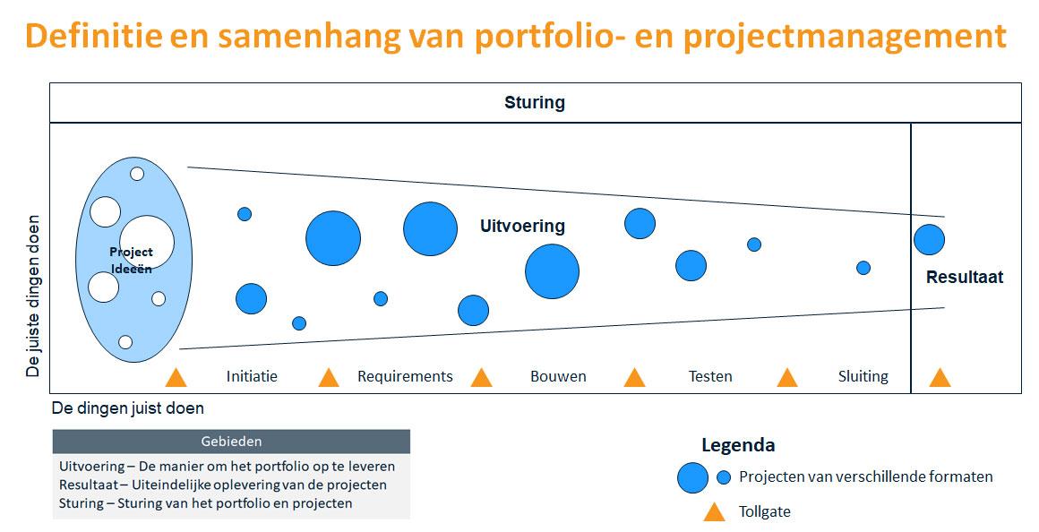 Business case Alfa Laval definitie portfoliomanagement afb 2