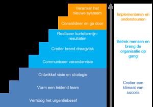 8-stappenmodel van John Kotter IT Gemeente Utrecht