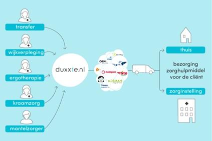 Duxxie voor zorgverleners en hulpbehoevenden