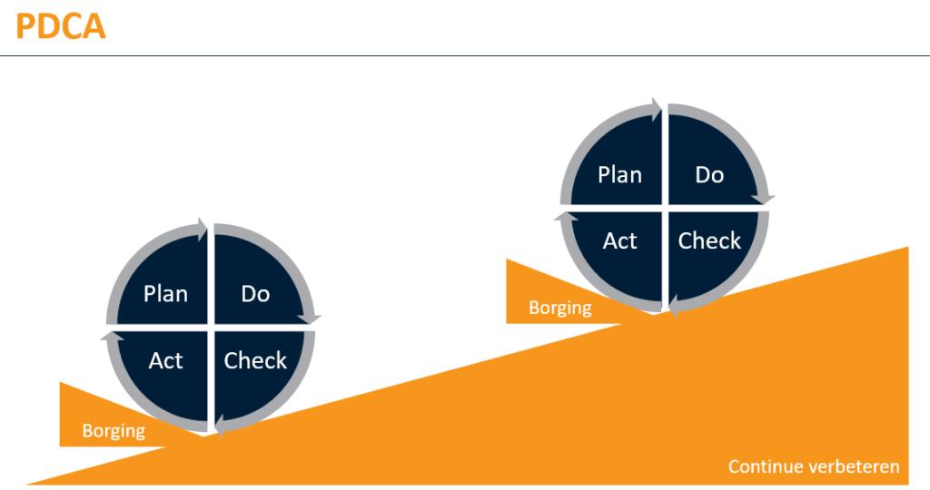 Plan Do Check Act Operational Excellence nieuwe stijl: van efficiënte productie naar tevreden klanten